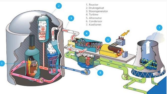 3d Printed Air Turbine Light Margot Krasojevic additionally Salsa Updates Cutthroat Fargo And Warbird additionally Belgie Kernreactor Doel 1 Draait Weer 2 additionally Mrfiat   images fiat126alternator besides Watch. on alternator dynamo