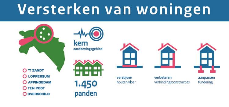 Gas Alle Onderzochte Woningen In Aardbevingsgebied Groningen