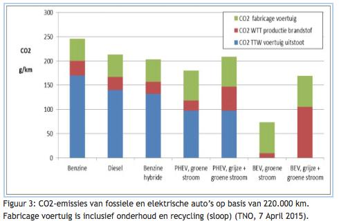 Ook Bij Elektrische Auto S Is Er Co2 Uitstoot Fluxenergie