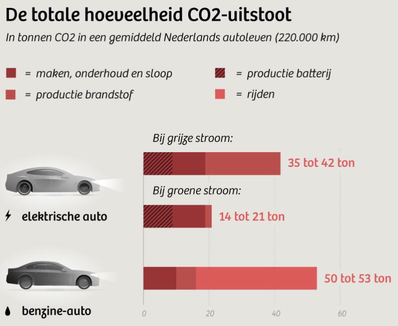 Alle Auto S Elektrisch Kan 6 Tot 7 Op Totale Co2 Uitstoot Schelen