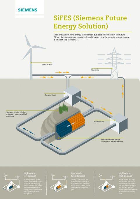schematische weergave van Sifes (Siemens Future Energy Solution), bron: Siemens