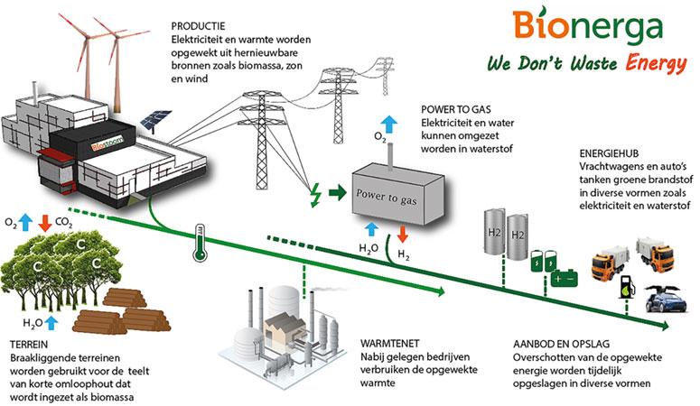 Bionerga energiehub. Beeld: Bionerga