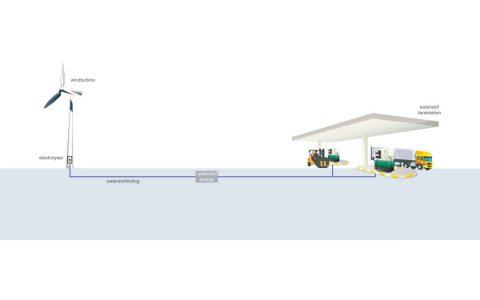 waterstofmolen Ontwikkelingsbedrijf Noord-Holland Noord