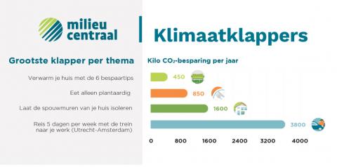 MilieuCentraal, overzicht klimaatklappers, december 2017