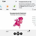 opbrengst 3 januari 2017 storm , EnergieOpwek.nl