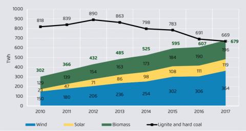 Renewables versus coal electricity generation, table 9,