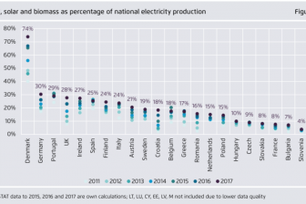 wind, zon en biomassa percentage van de totale nationale energieproductie, EU Power Sector Report 2017