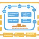 samenwerking aan netto energieneutrale steden, Nationaal Lectorenplatform Urban Energy (NL UE)