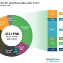 Duitse energiemix 2017