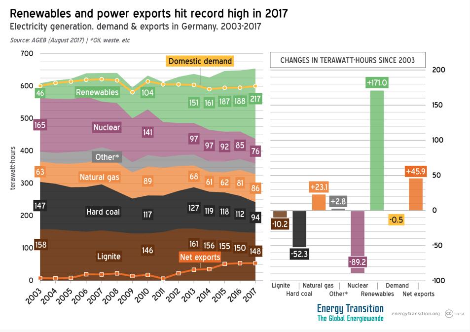 Energieproductie vraag en export Duitsland 2003-2017, AGEB/energytransition.org CC-SA