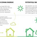 'haal het maximale uit zonne-energie', Deloitte