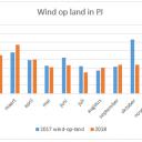 Beeld: energieopwek.nl