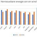 energieopwek.nl