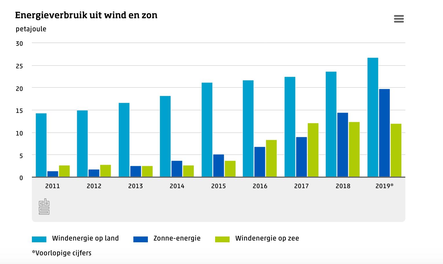Gebruik hernieuwbare energie, bron: CBS